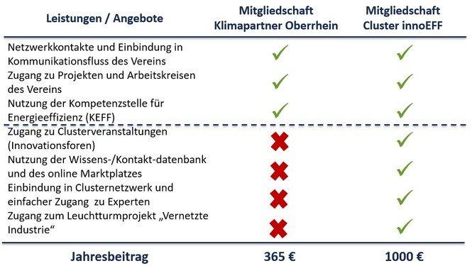 Beitragssaetze_KPO_vs_innoEFF